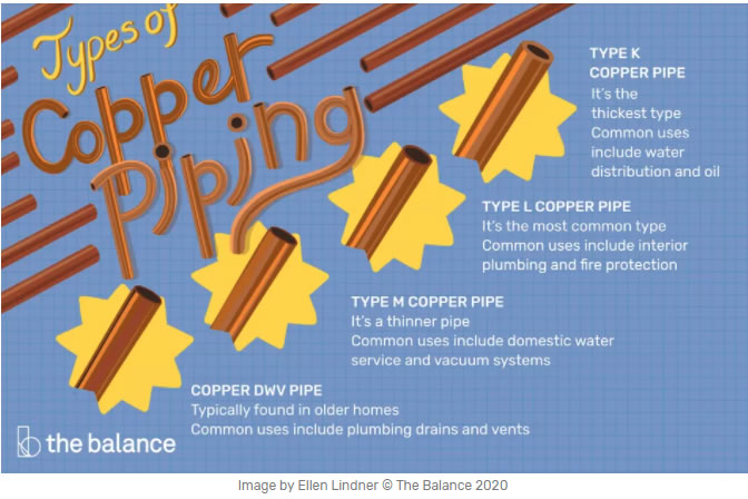 The Most Common Types of Copper Piping